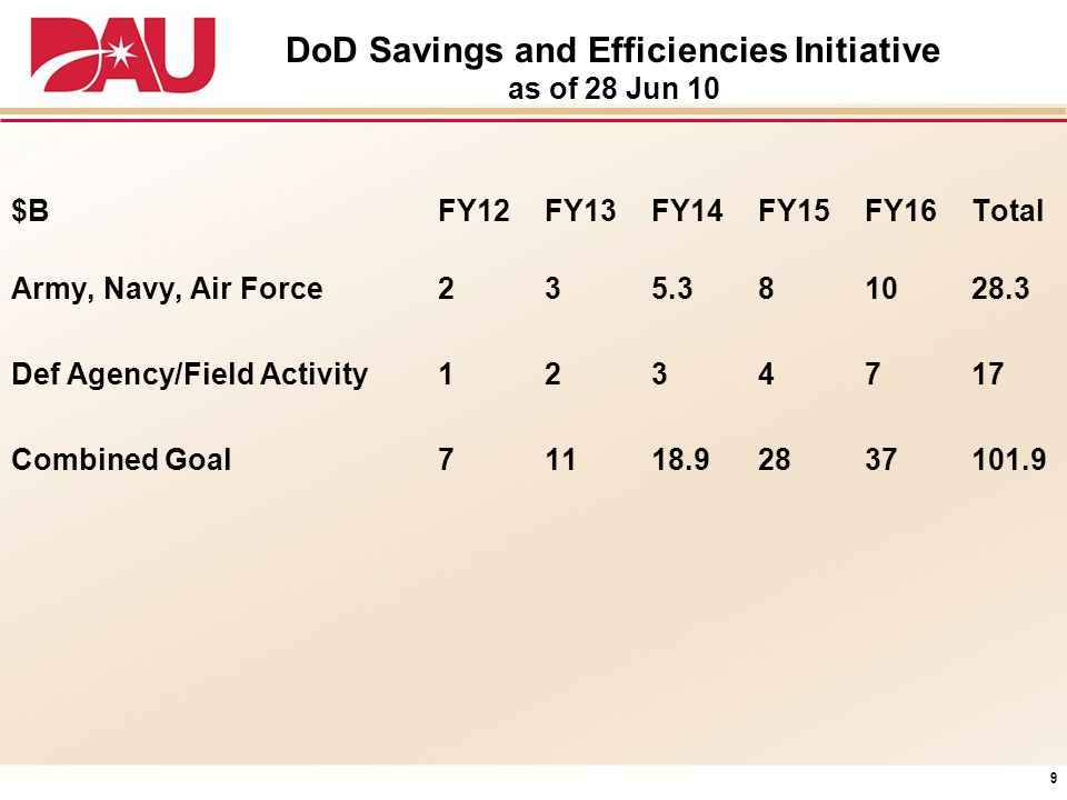 DoD Savings and Efficiencies Initiative as of 28 Jun 10