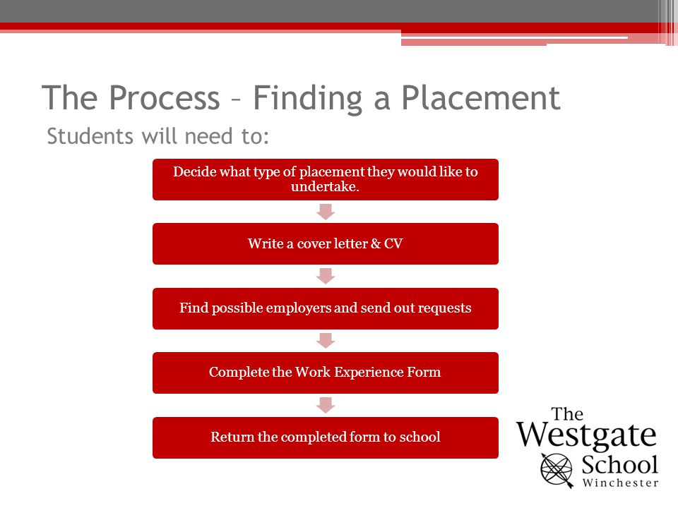The Process – Finding a Placement