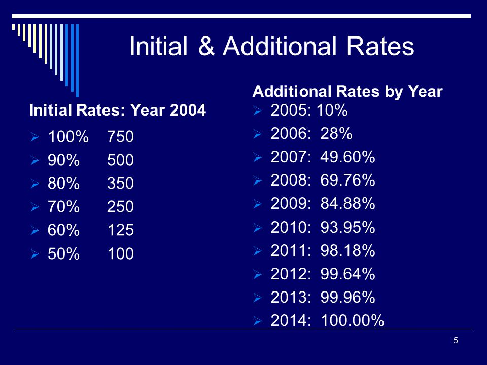 Initial & Additional Rates