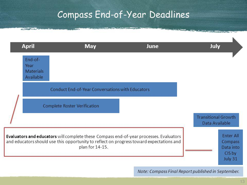 Compass End-of-Year Deadlines