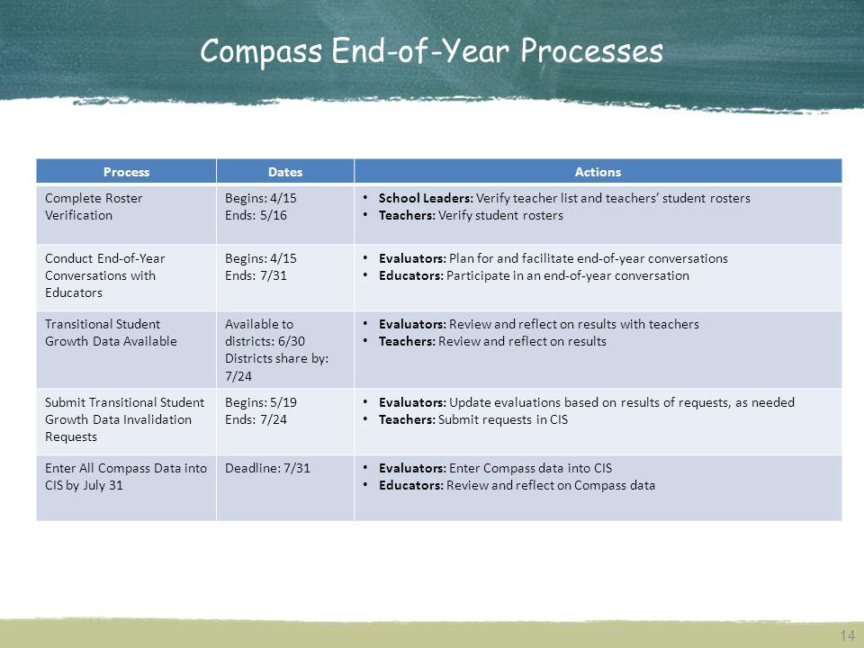 Compass End-of-Year Processes
