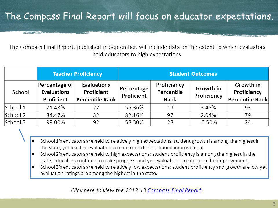 The Compass Final Report will focus on educator expectations.