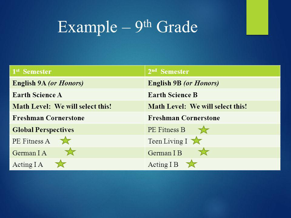 Example – 9th Grade 1st Semester 2nd Semester English 9A (or Honors)