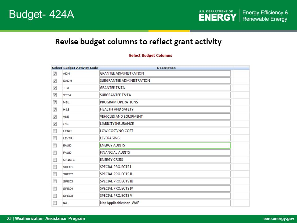 Budget- 424A Revise budget columns to reflect grant activity