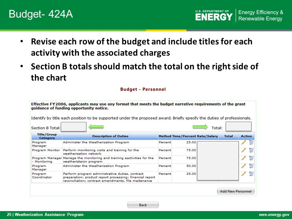 Budget- 424A Revise each row of the budget and include titles for each activity with the associated charges.