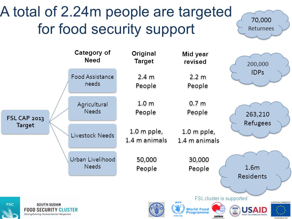 A total of 2.24m people are targeted for food security support