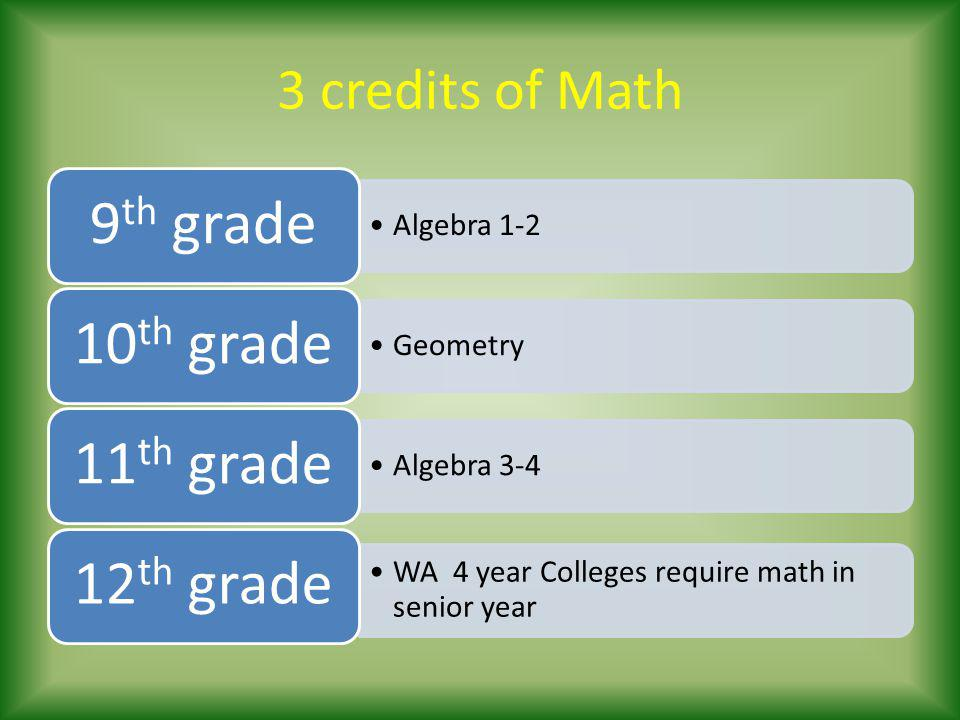 9th grade 10th grade 11th grade 12th grade 3 credits of Math