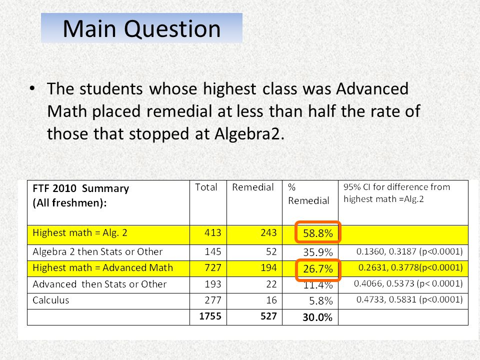 Main Question The students whose highest class was Advanced Math placed remedial at less than half the rate of those that stopped at Algebra2.