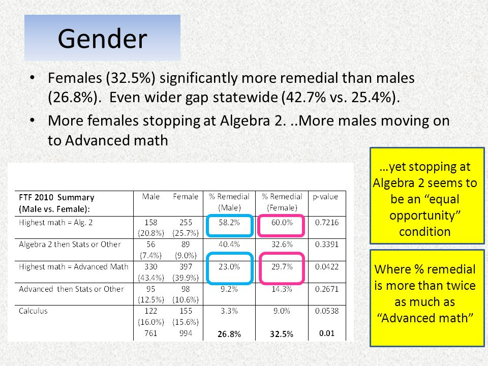 Where % remedial is more than twice as much as Advanced math