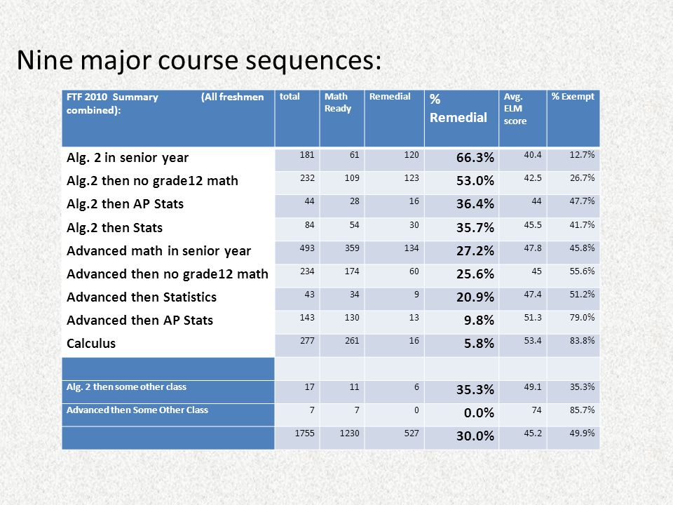 Nine major course sequences: