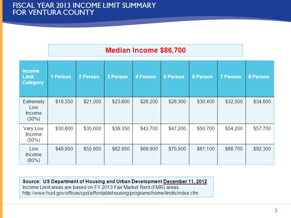 FISCAL YEAR 2013 INCOME LIMIT SUMMARY FOR VENTURA COUNTY