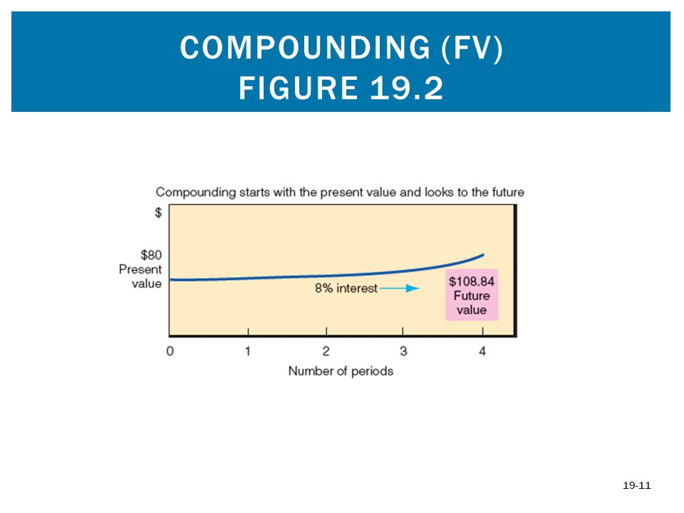 Compounding (fv) figure 19.2
