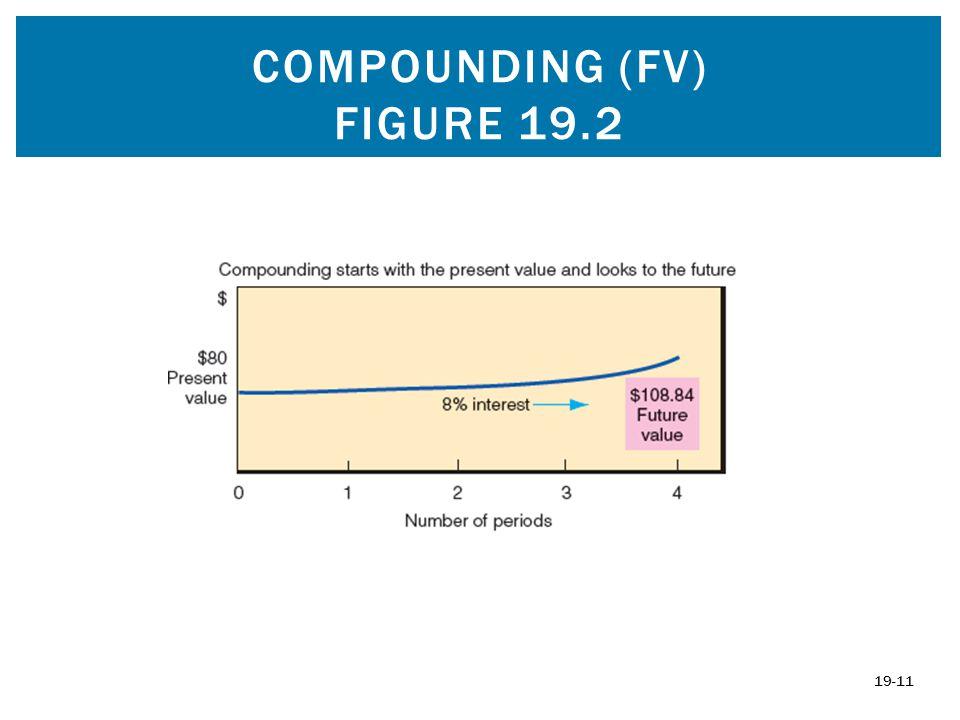 Compounding (fv) figure 19.2