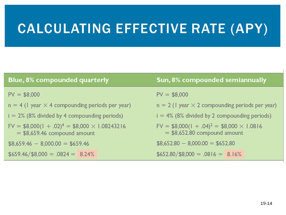 Calculating Effective Rate (APY)