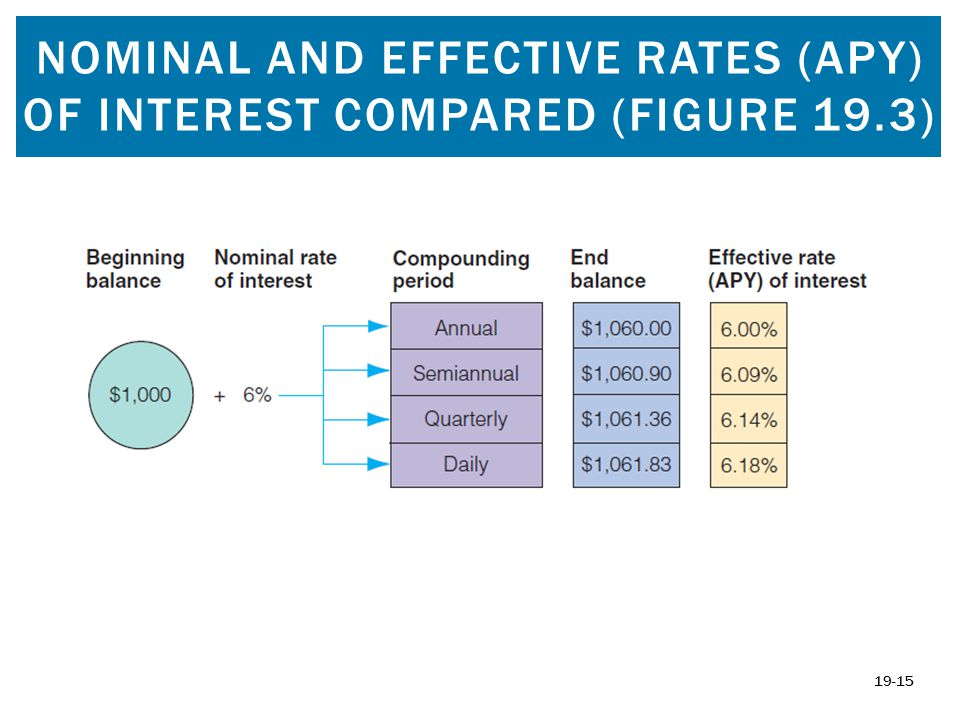 Nominal and Effective Rates (APY) of Interest Compared (Figure 19.3)