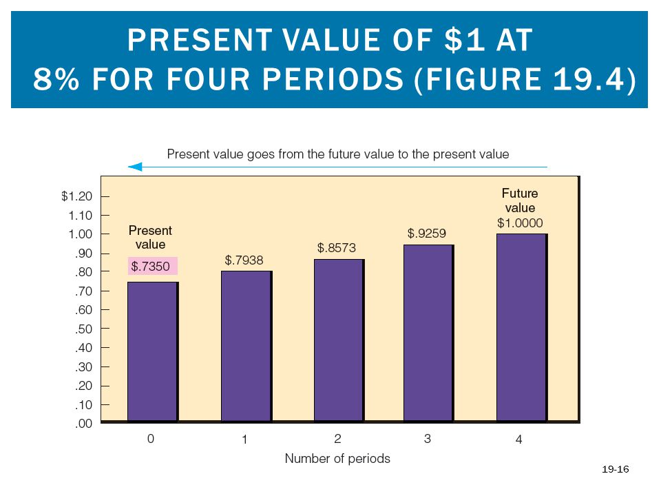 Present Value of $1 at 8% for Four Periods (Figure 19.4)