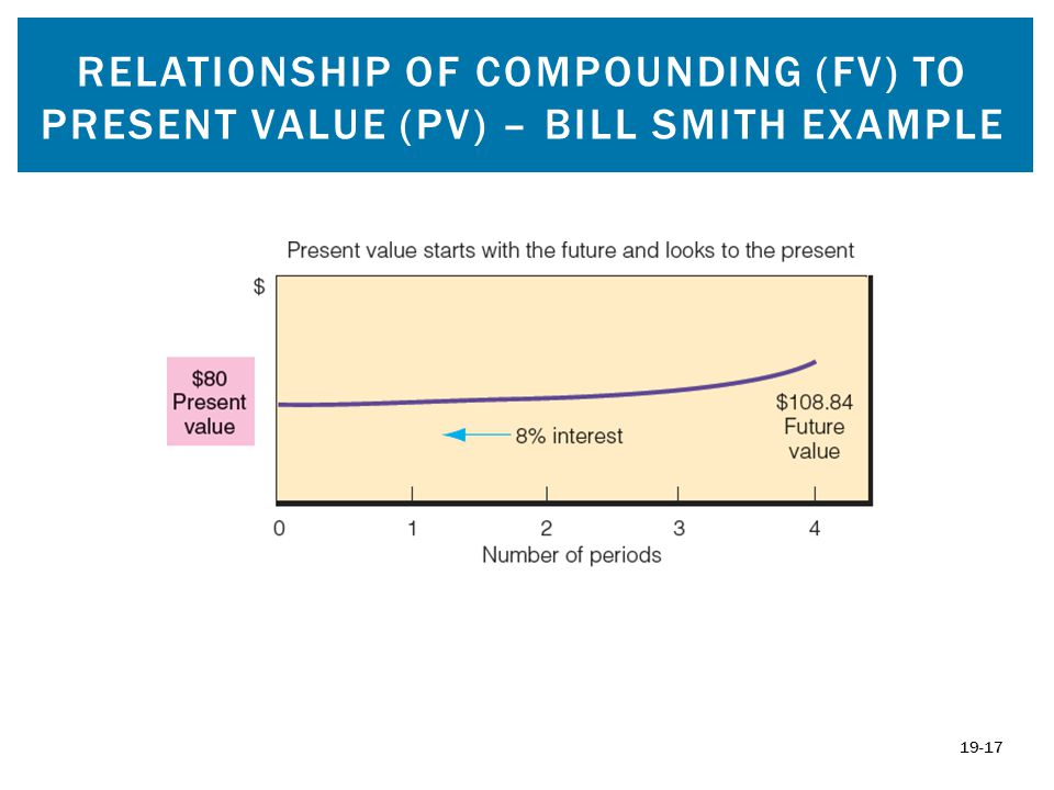 Relationship of compounding (fv) to Present value (pv) – bill smith example