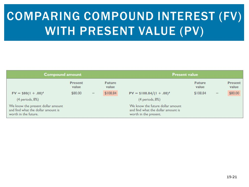 Comparing Compound Interest (FV) with Present Value (PV)