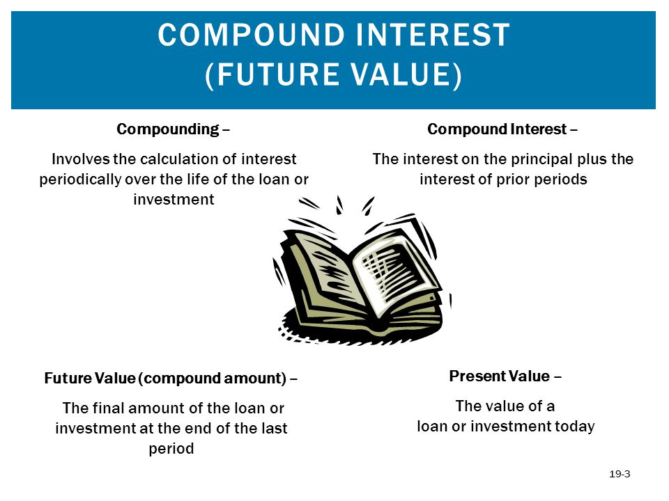 Compound Interest (Future Value)