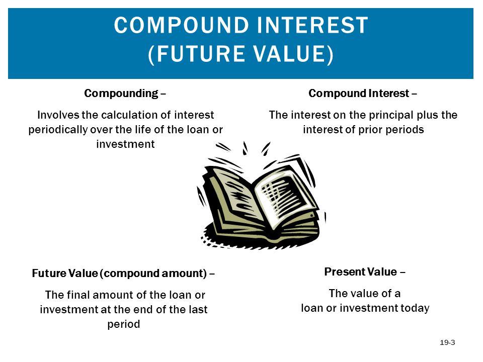 Compound Interest (Future Value)