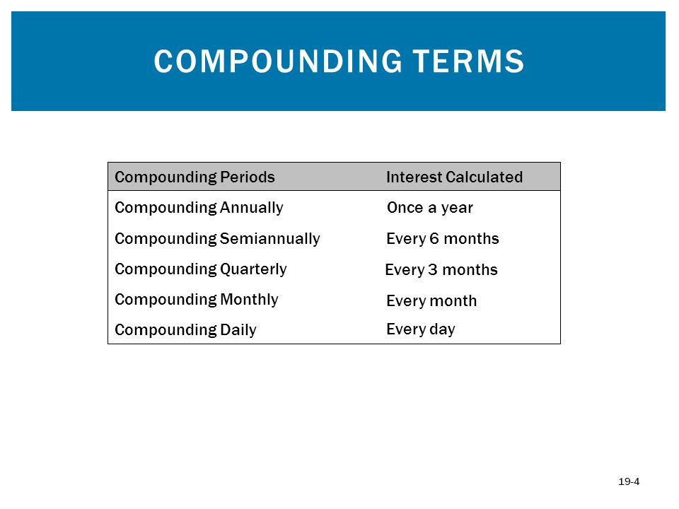 Compounding Terms Compounding Periods Interest Calculated