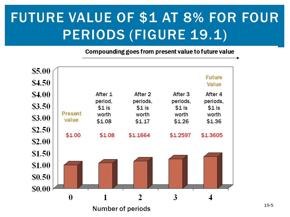 Future Value of $1 at 8% for Four Periods (Figure 19.1)