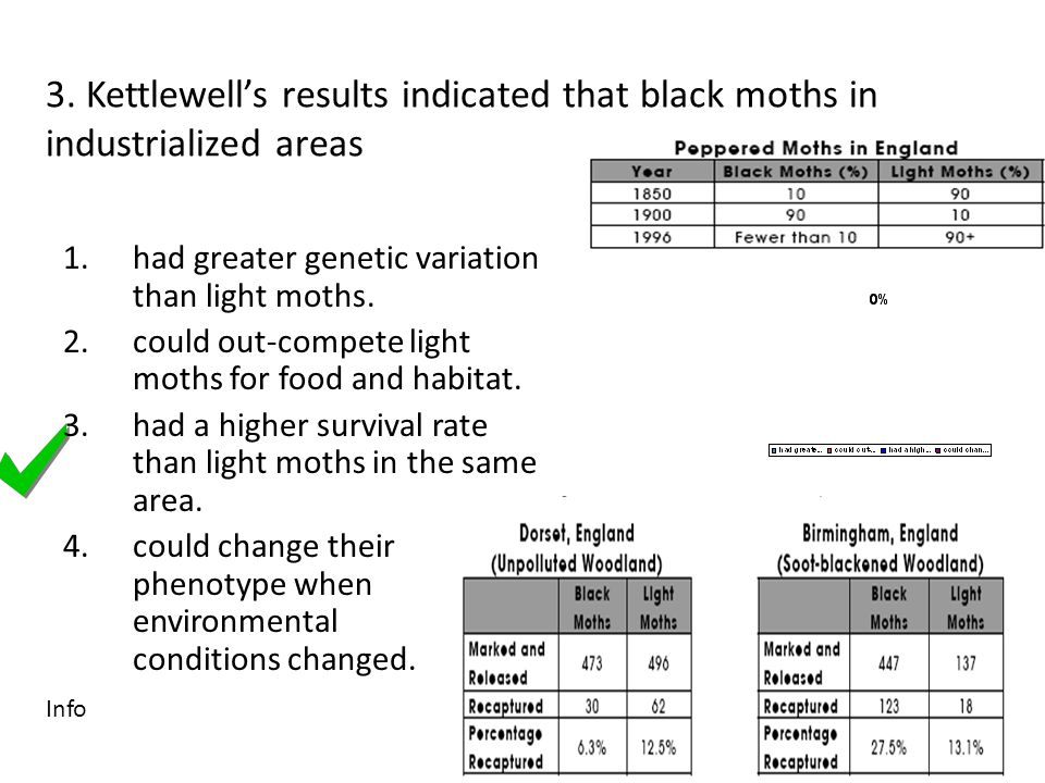 3. Kettlewell's results indicated that black moths in industrialized areas