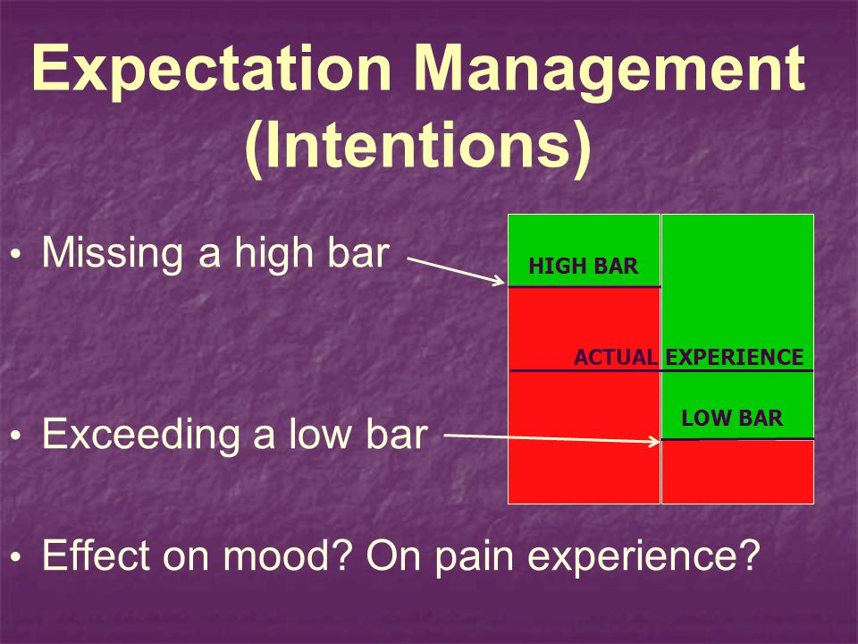 Expectation Management (Intentions)