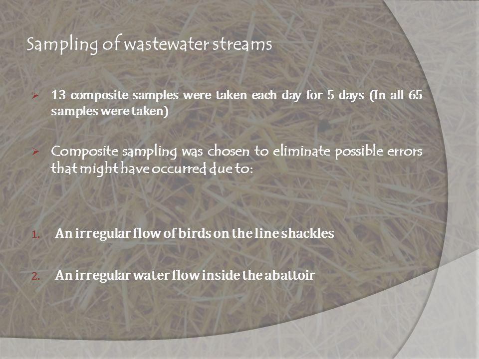 Sampling of wastewater streams