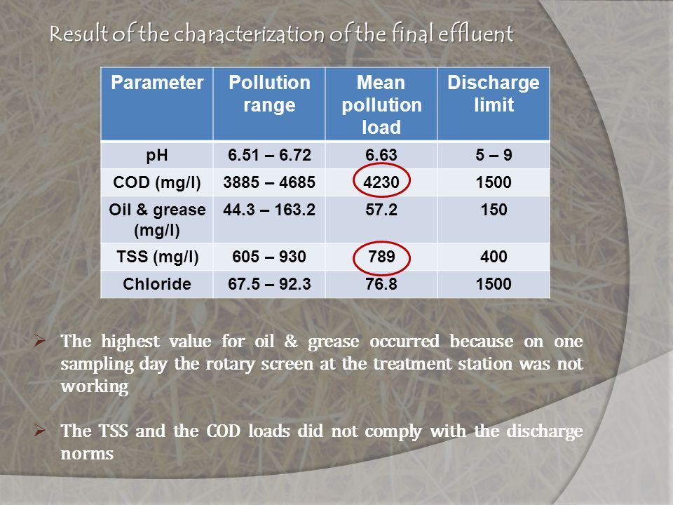 Result of the characterization of the final effluent