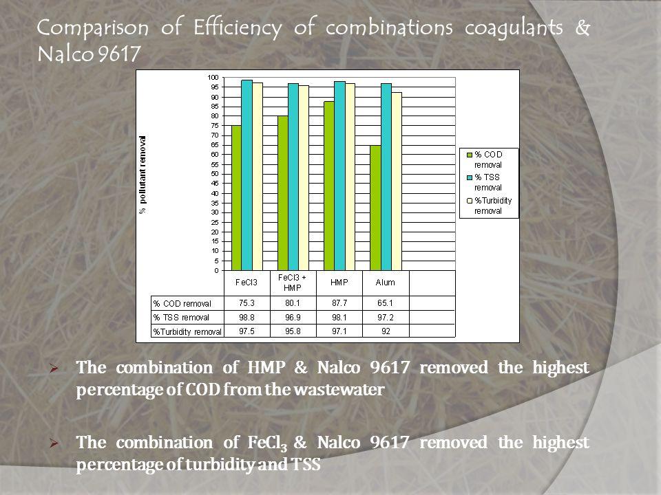 Comparison of Efficiency of combinations coagulants & Nalco 9617