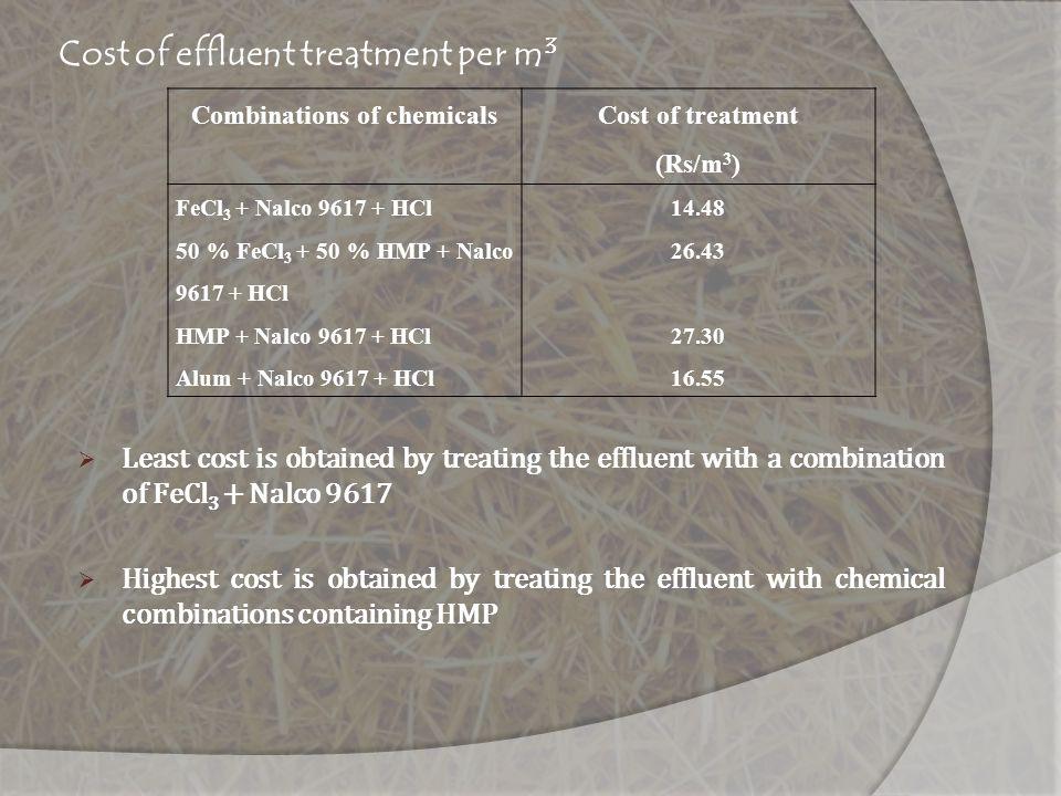 Cost of effluent treatment per m3