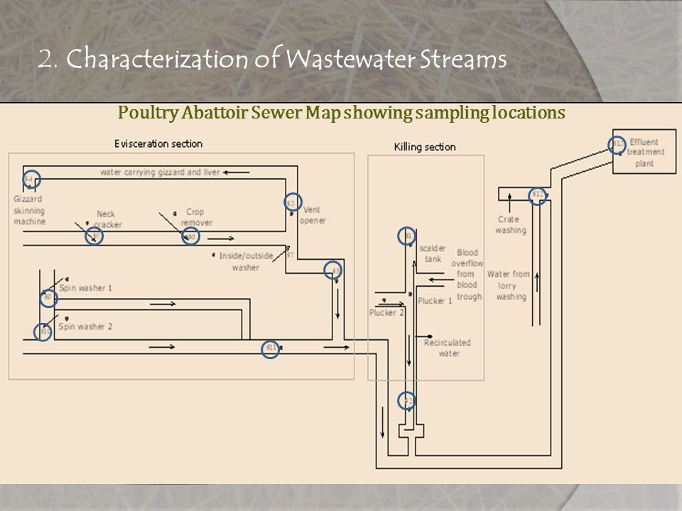 2. Characterization of Wastewater Streams