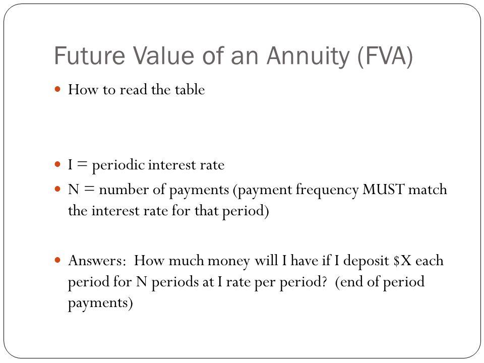 Future Value of an Annuity (FVA)