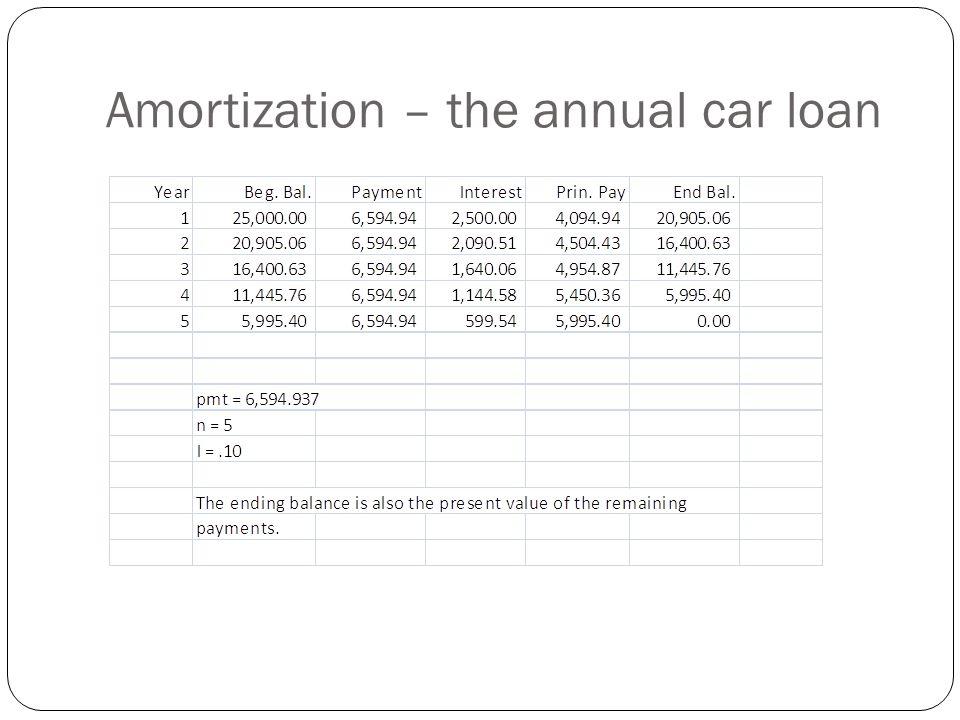 Amortization – the annual car loan