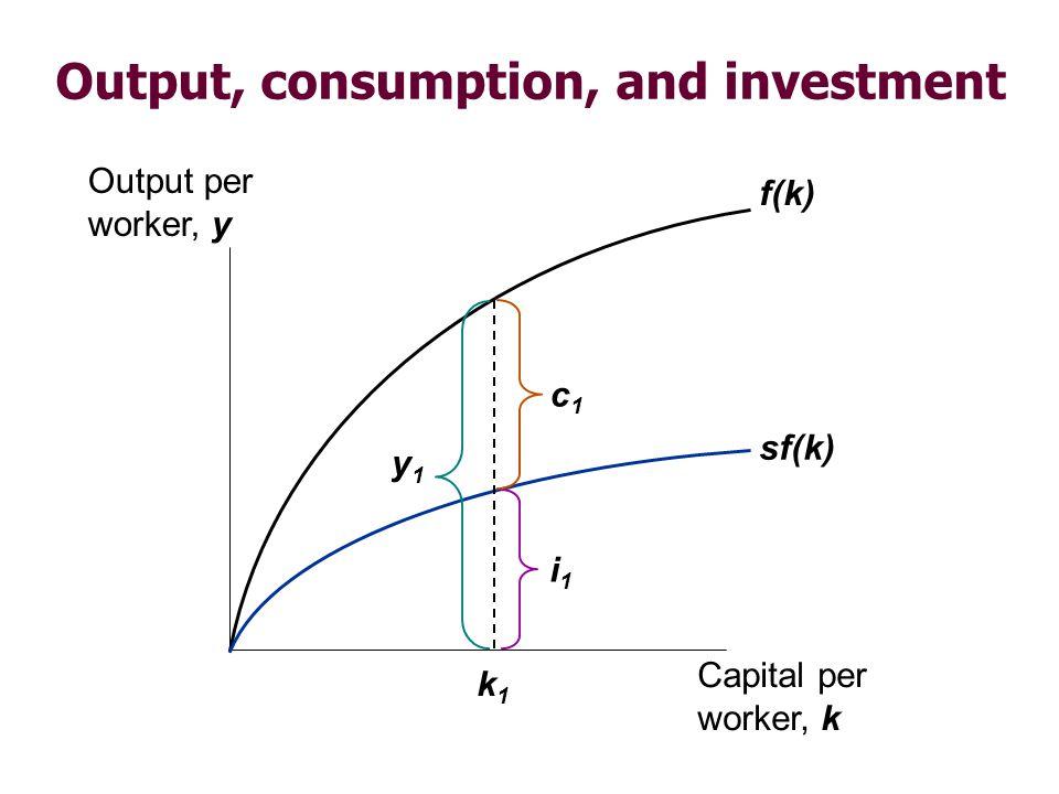 Depreciation  = the rate of depreciation