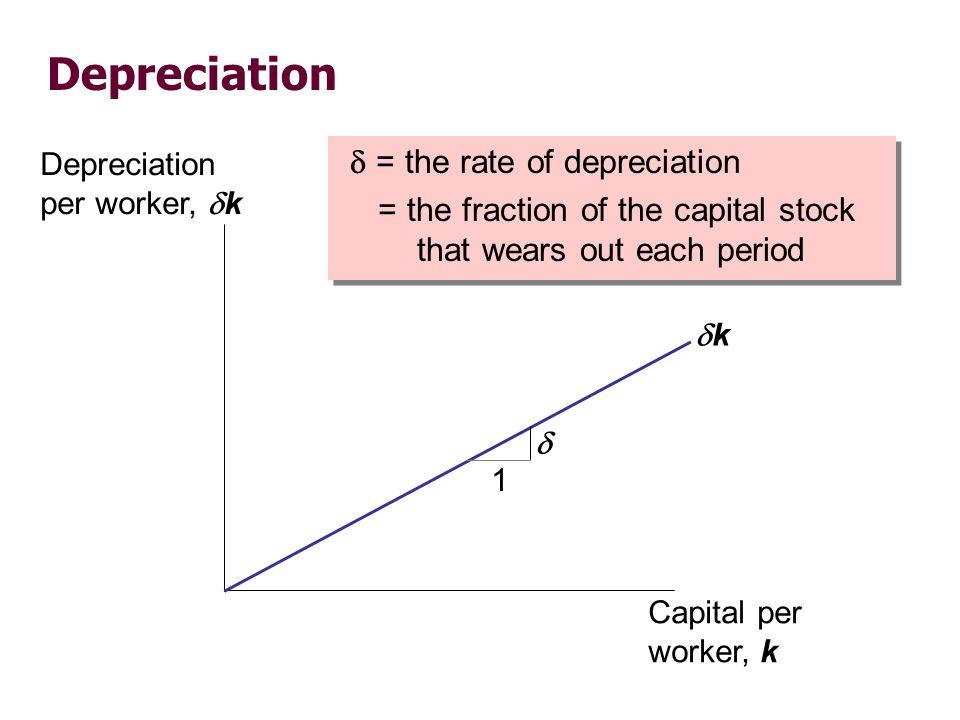 k = s f(k) – k Capital accumulation