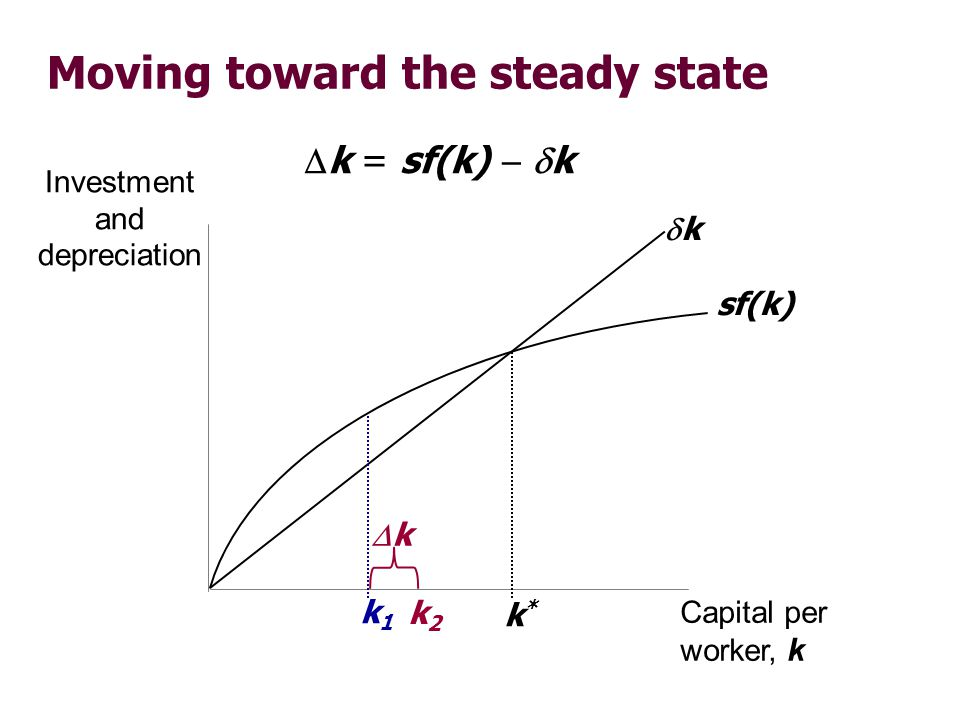 Moving toward the steady state