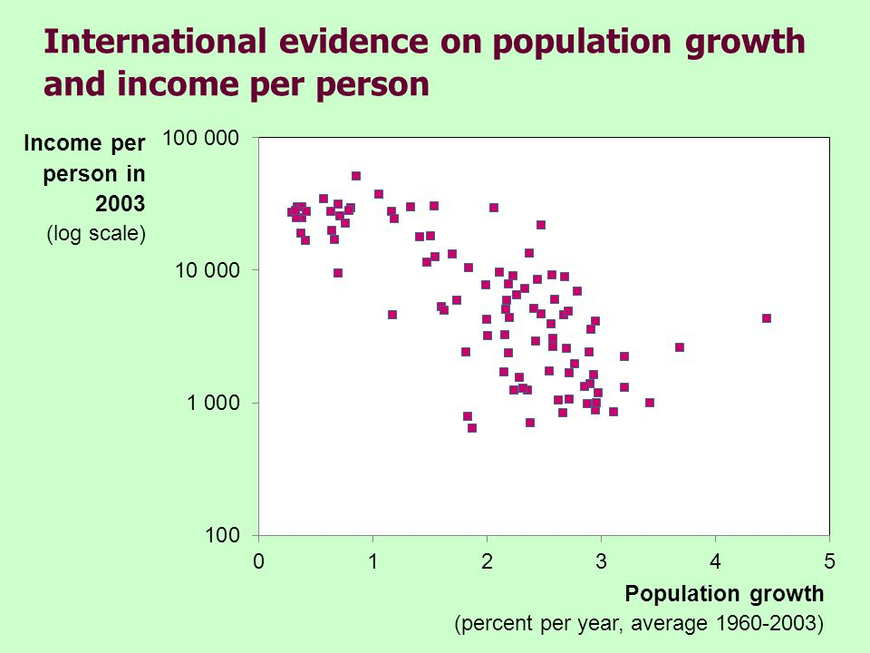 The Golden Rule with population growth