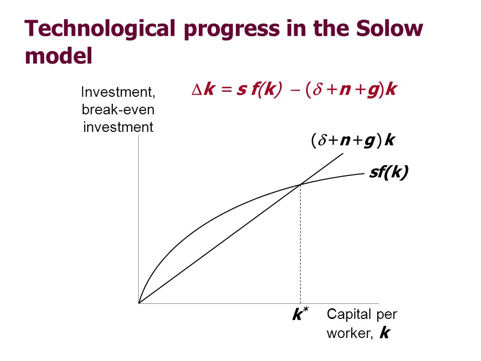 Steady-state growth rates in the Solow model with tech. progress
