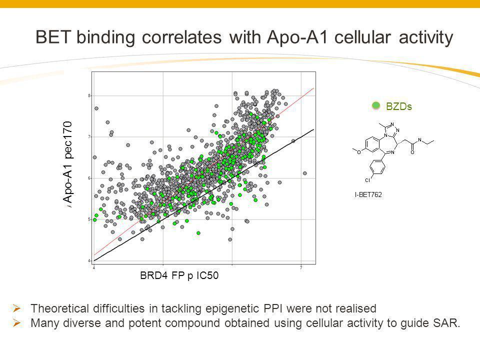 BET binding correlates with Apo-A1 cellular activity