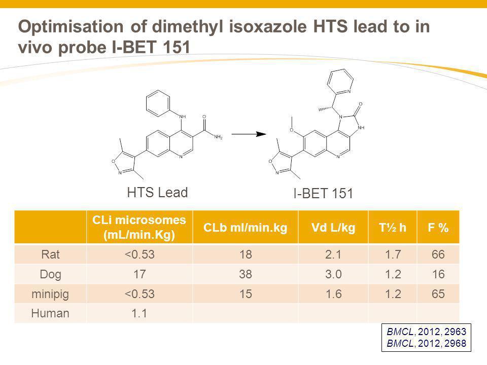 Optimisation of dimethyl isoxazole HTS lead to in vivo probe I-BET 151