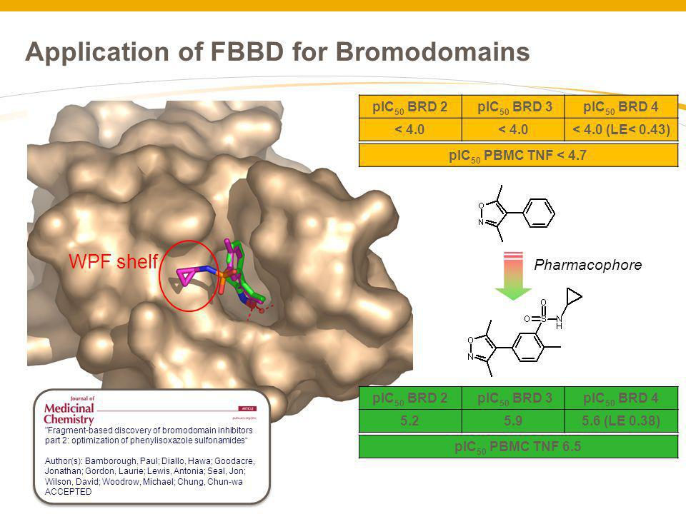 Application of FBBD for Bromodomains