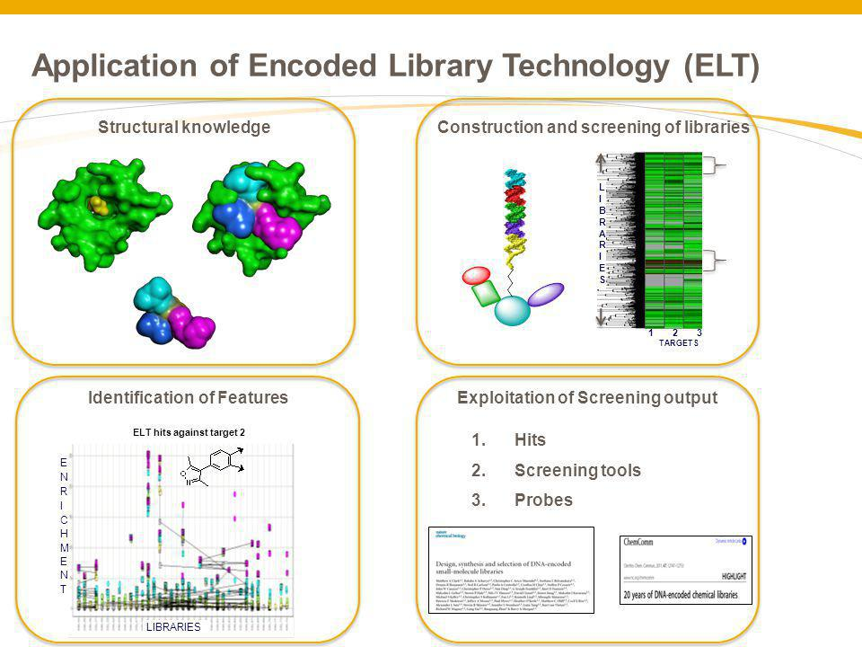 Application of Encoded Library Technology (ELT)