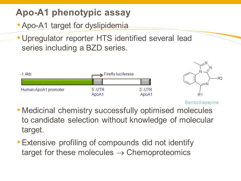 Apo-A1 phenotypic assay