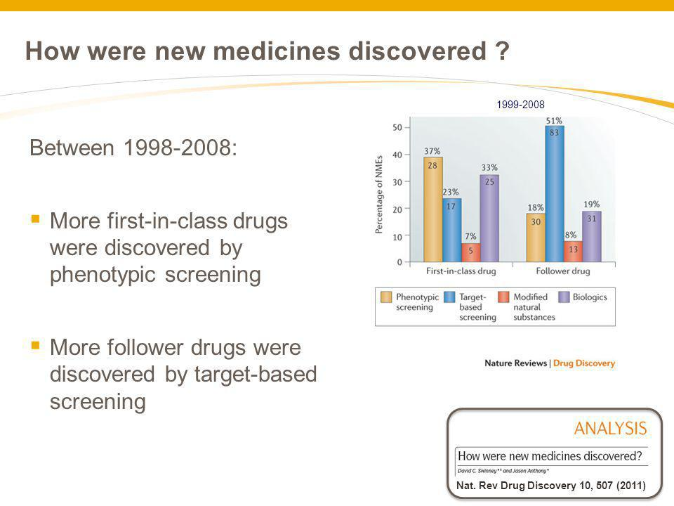 How were new medicines discovered