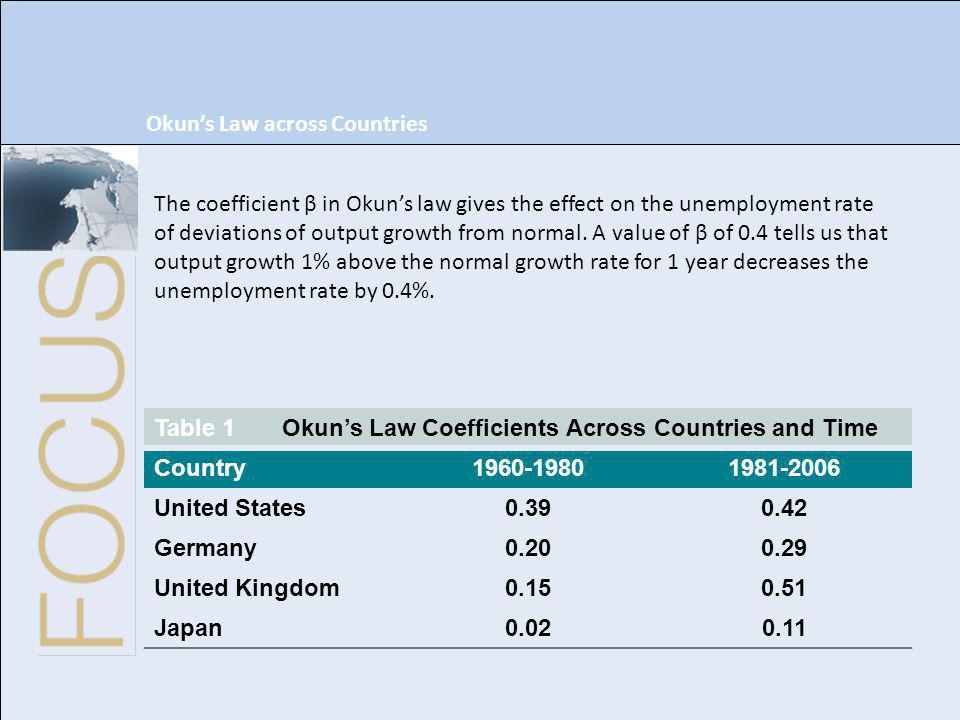 Okun's Law across Countries