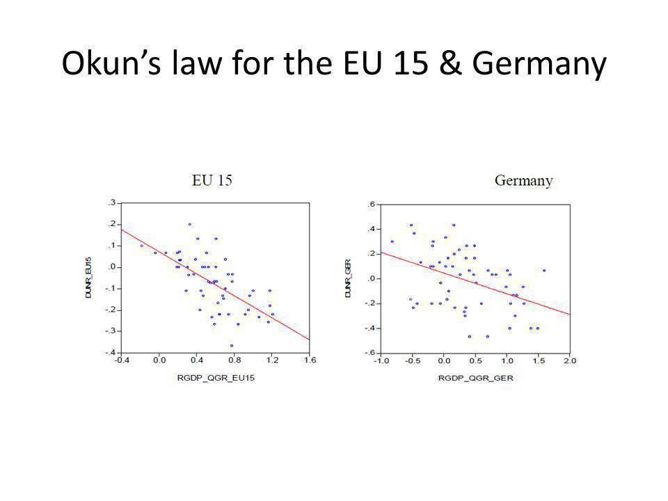 Okun's law for the EU 15 & Germany