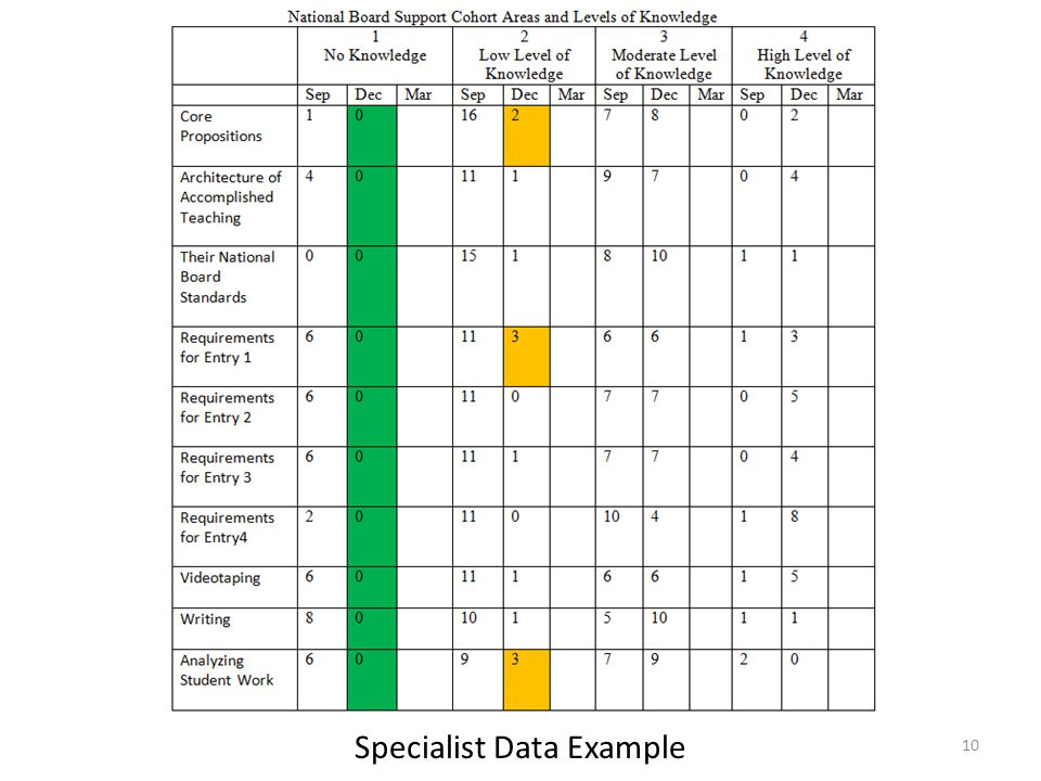 Specialist Data Example