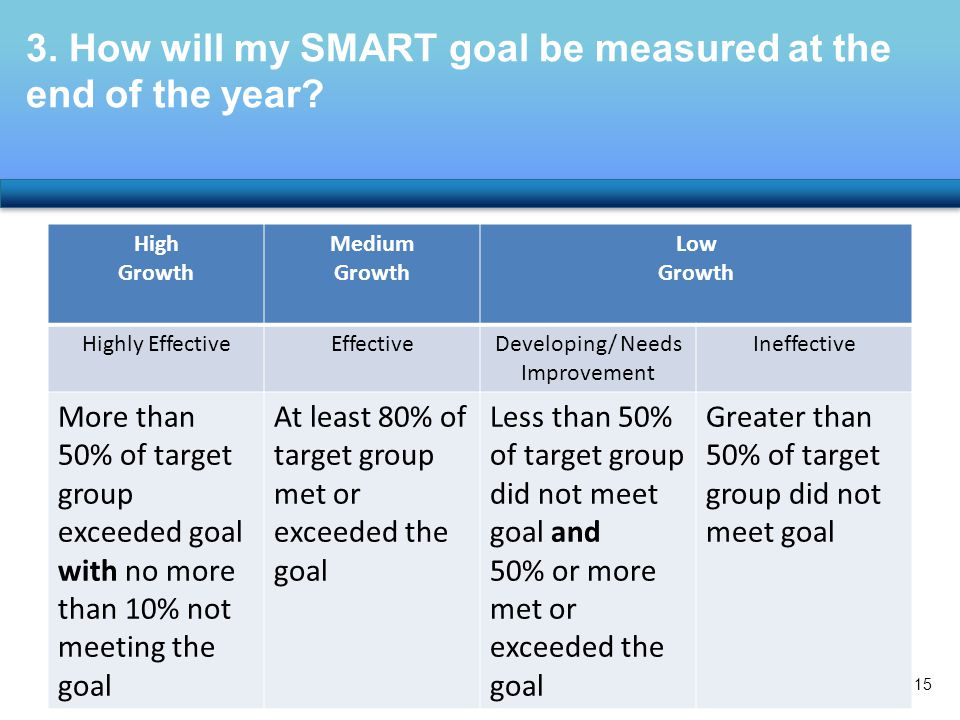 3. How will my SMART goal be measured at the end of the year